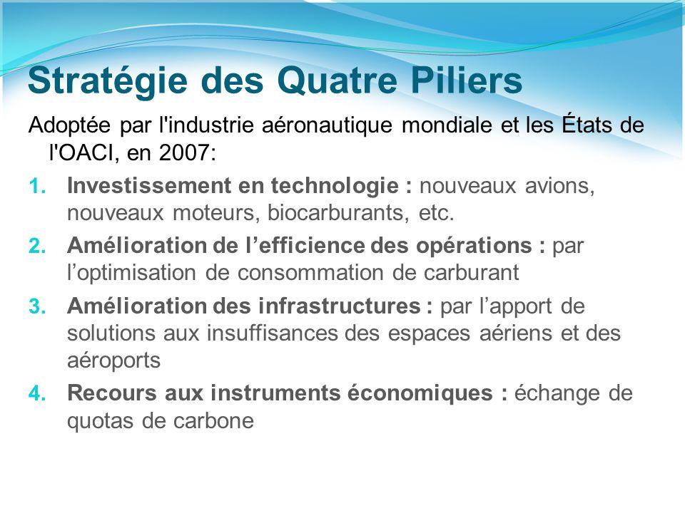 Stratégie des Quatre Piliers Adoptée par l industrie aéronautique mondiale et les États de l OACI, en 2007: 1.