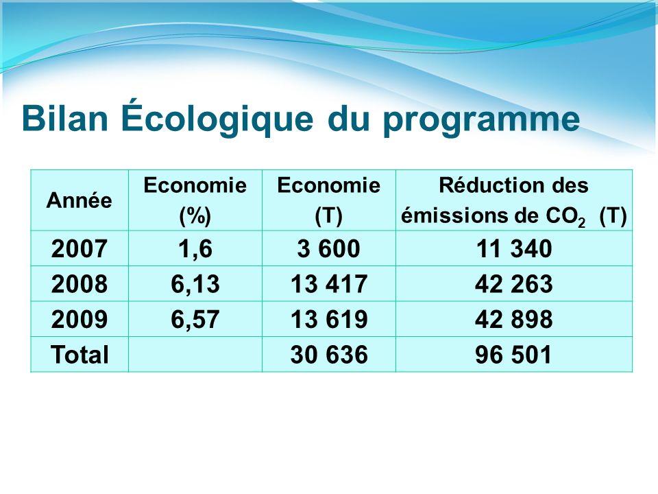Bilan Écologique du programme Année Economie (%) Economie (T) Réduction des émissions de CO 2 (T) 20071,63 60011 340 20086,1313 41742 263 20096,5713 61942 898 Total30 63696 501