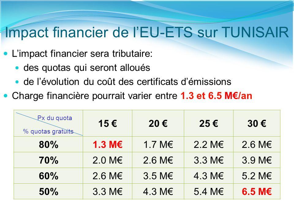 Impact financier de lEU-ETS sur TUNISAIR Limpact financier sera tributaire: des quotas qui seront alloués de lévolution du coût des certificats démissions Charge financière pourrait varier entre 1.3 et 6.5 M/an % quotas gratuits 15 20 25 30 80%1.3 M1.7 M2.2 M2.6 M 70%2.0 M2.6 M3.3 M3.9 M 60%2.6 M3.5 M4.3 M5.2 M 50%3.3 M4.3 M5.4 M6.5 M Px du quota