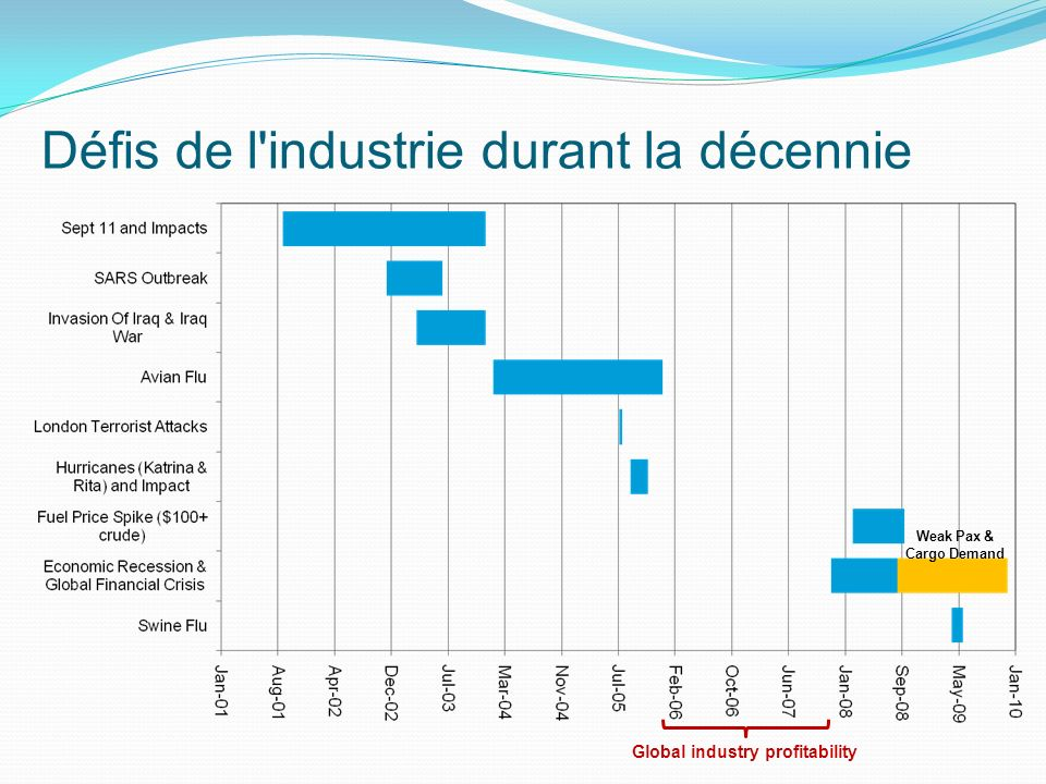 Défis de l'industrie durant la décennie Weak Pax & Cargo Demand Global industry profitability