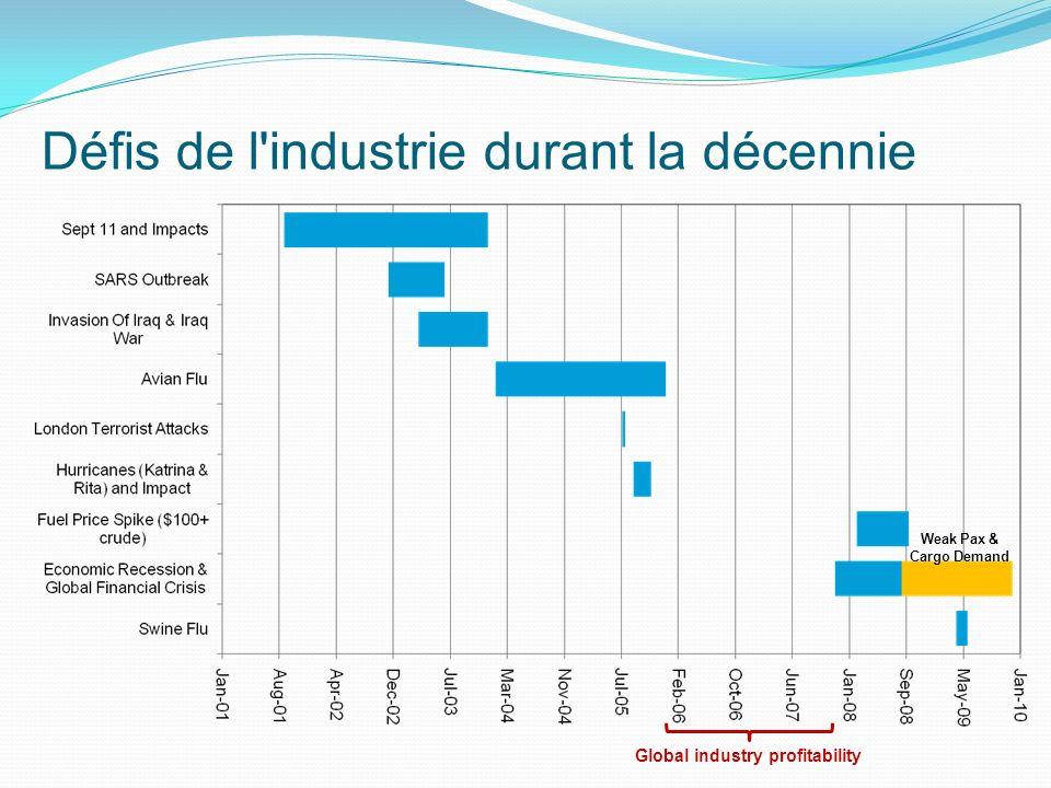 Pertes des compagnies aériennes Source: IATA Financial Forecast (March 2010) Estimées à $46.6 Milliards depuis 2000-2009