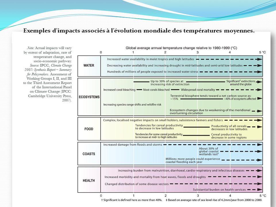 Exemples dimpacts associés à lévolution mondiale des températures moyennes.
