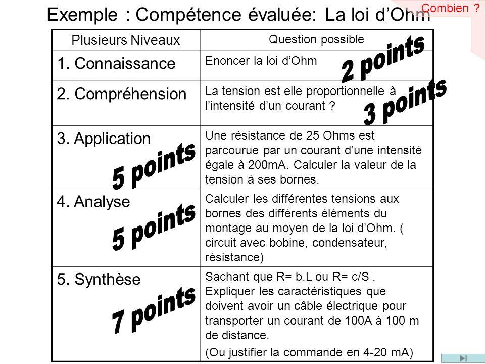 Exemple : Compétence évaluée: La loi dOhm Plusieurs Niveaux Question possible 1. Connaissance Enoncer la loi dOhm 2. Compréhension La tension est elle