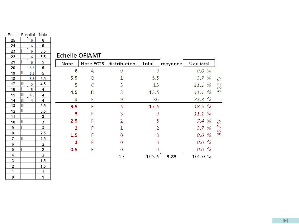 PointsRésultatNote 25 6 24 6 23 I 5.5 22 5.5 21 I 5 20 5 19 II 5 18 4.5 17 III 4.5 16 I 4 15 IIII 4 14 IIII 4 13 III 3.5 12 II 3.5 11 3 10 II 3 9 I 3