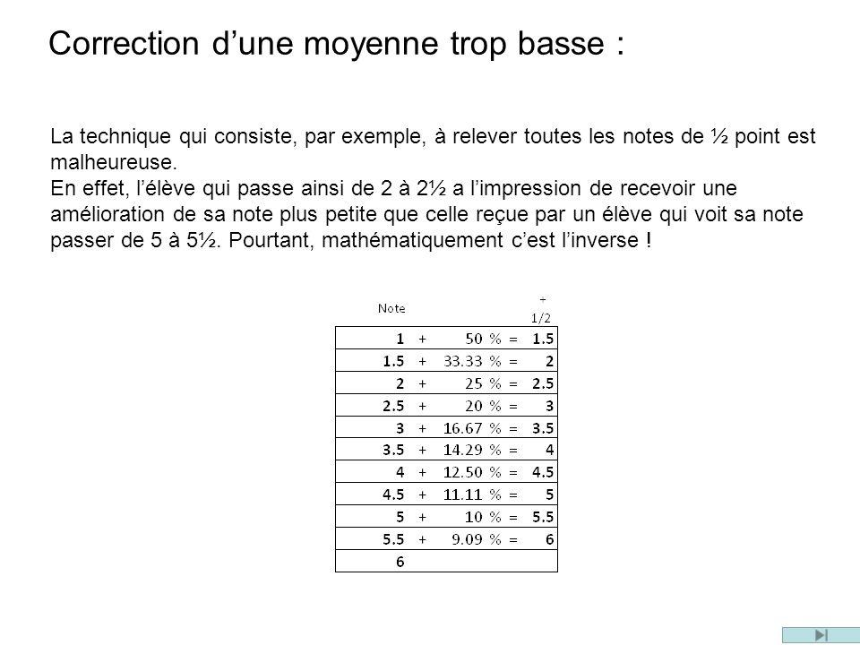 La technique qui consiste, par exemple, à relever toutes les notes de ½ point est malheureuse. En effet, lélève qui passe ainsi de 2 à 2½ a limpressio