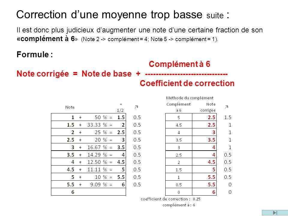 Correction dune moyenne trop basse suite : Il est donc plus judicieux daugmenter une note dune certaine fraction de son «complément à 6 » (Note 2 -> complément = 4; Note 5 -> complément = 1).