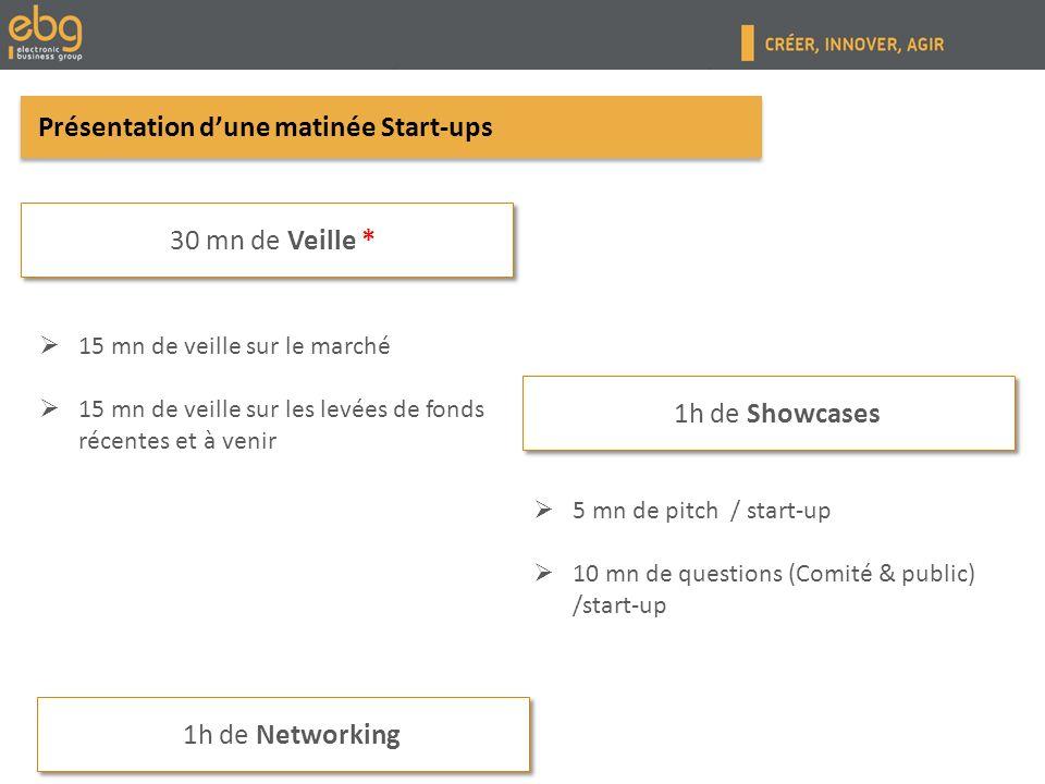 Présentation dune matinée Start-ups 15 mn de veille sur le marché 15 mn de veille sur les levées de fonds récentes et à venir 1h de Networking 1h de Showcases 30 mn de Veille * 5 mn de pitch / start-up 10 mn de questions (Comité & public) /start-up