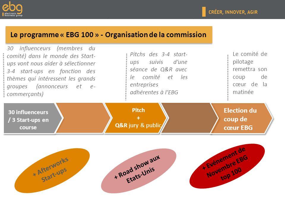 30 influenceurs (membres du comité) dans le monde des Start- ups vont nous aider à sélectionner 3-4 start-ups en fonction des thèmes qui intéressent les grands groupes (annonceurs et e- commerçants) Pitchs des 3-4 start- ups suivis dune séance de Q&R avec le comité et les entreprises adhérentes à lEBG 30 influenceurs / 3 Start-ups en course Pitch + Q&R jury & public Le programme « EBG 100 » - Organisation de la commission Election du coup de cœur EBG + Afterworks Start-ups + Evénement de Novembre EBG top 100 Le comité de pilotage remettra son coup de cœur de la matinée + Road show aux Etats-Unis