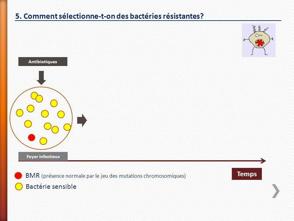 Temps Foyer infectieux Antibiotiques BMR (présence normale par le jeu des mutations chromosomiques) Bactérie sensible 5. Comment sélectionne-t-on des