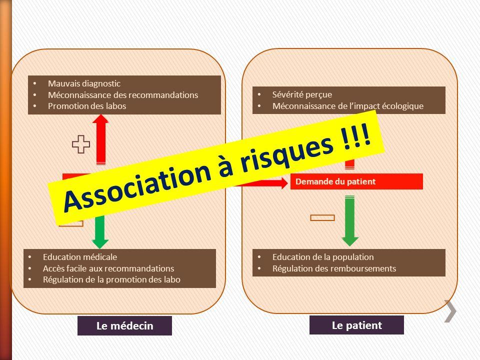 Mauvais diagnostic Méconnaissance des recommandations Promotion des labos Prescriptions Education médicale Accès facile aux recommandations Régulation