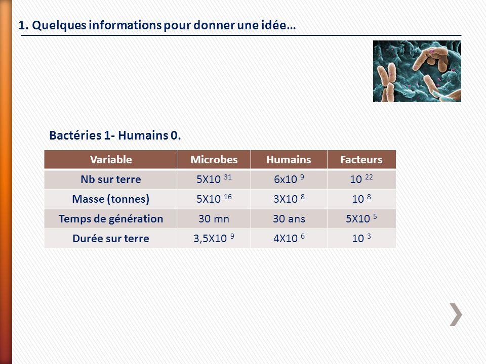 1. Quelques informations pour donner une idée… Bactéries 1- Humains 0. VariableMicrobesHumainsFacteurs Nb sur terre5X10 31 6x10 9 10 22 Masse (tonnes)