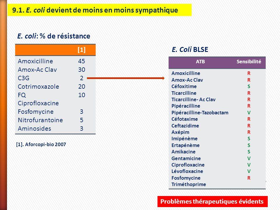 [1] Amoxicilline Amox-Ac Clav C3G Cotrimoxazole FQ Ciprofloxacine Fosfomycine Nitrofurantoine Aminosides 45 30 2 20 10 3 5 3 [1]. Aforcopi-bio 2007 E.