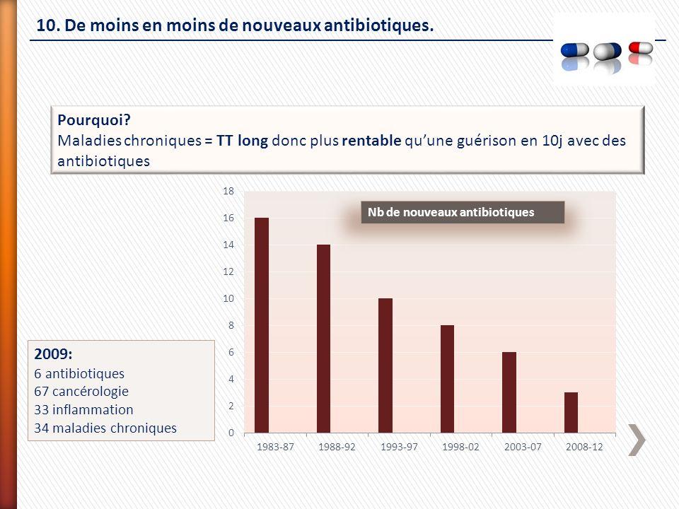 10. De moins en moins de nouveaux antibiotiques. 2009: 6 antibiotiques 67 cancérologie 33 inflammation 34 maladies chroniques Pourquoi? Maladies chron