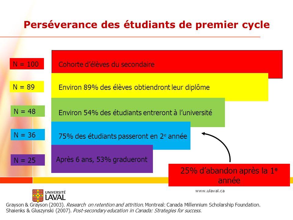 www.ulaval.ca Cohorte délèves du secondaire Environ 89% des élèves obtiendront leur diplôme N = 89 N = 100 25% dabandon après la 1 e année Perséverance des étudiants de premier cycle Grayson & Grayson (2003).