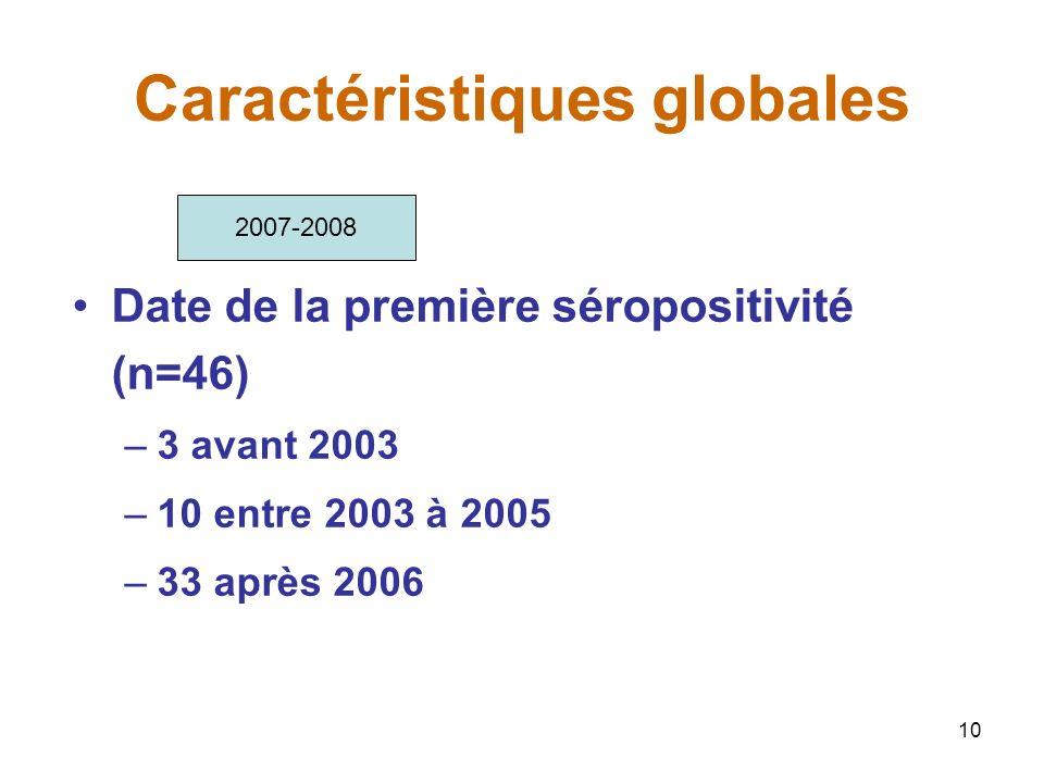 10 Caractéristiques globales Date de la première séropositivité (n=46) –3 avant 2003 –10 entre 2003 à 2005 –33 après 2006 2007-2008