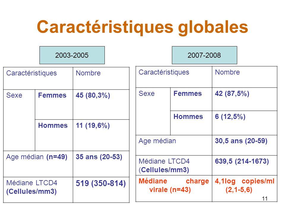 11 Caractéristiques globales CaractéristiquesNombre SexeFemmes42 (87,5%) Hommes6 (12,5%) Age médian30,5 ans (20-59) Médiane LTCD4 (Cellules/mm3) 639,5 (214-1673) Médiane charge virale (n=43) 4,1log copies/ml (2,1-5,6) 2003-20052007-2008 CaractéristiquesNombre SexeFemmes45 (80,3%) Hommes11 (19,6%) Age médian (n=49)35 ans (20-53) Médiane LTCD4 (Cellules/mm3) 519 (350-814)