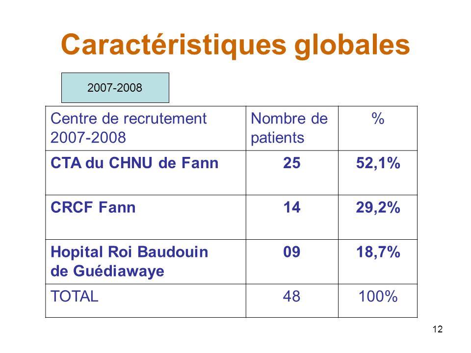 12 Caractéristiques globales Centre de recrutement 2007-2008 Nombre de patients % CTA du CHNU de Fann2552,1% CRCF Fann1429,2% Hopital Roi Baudouin de Guédiawaye 0918,7% TOTAL48100% 2007-2008
