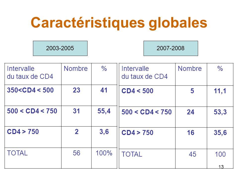 13 Caractéristiques globales Intervalle du taux de CD4 Nombre% 350<CD4 < 500 2341 500 < CD4 < 750 3155,4 CD4 > 750 23,6 TOTAL 56100% Intervalle du taux de CD4 Nombre% CD4 < 500 511,1 500 < CD4 < 750 2453,3 CD4 > 750 1635,6 TOTAL 45100 2003-20052007-2008