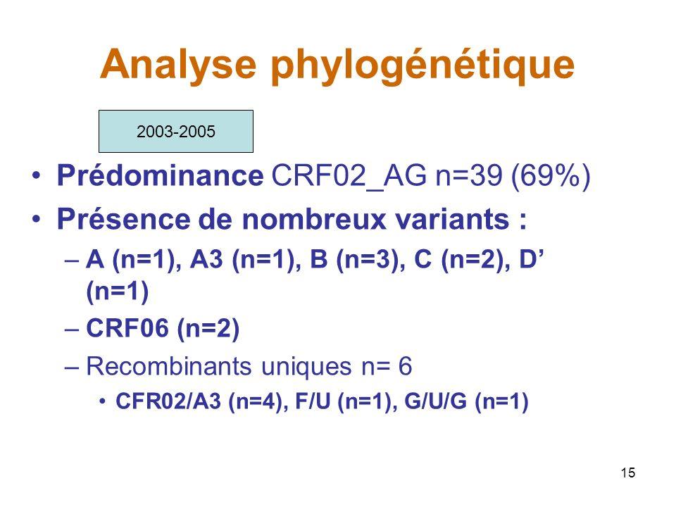 15 Analyse phylogénétique Prédominance CRF02_AG n=39 (69%) Présence de nombreux variants : –A (n=1), A3 (n=1), B (n=3), C (n=2), D (n=1) –CRF06 (n=2) –Recombinants uniques n= 6 CFR02/A3 (n=4), F/U (n=1), G/U/G (n=1) 2003-2005