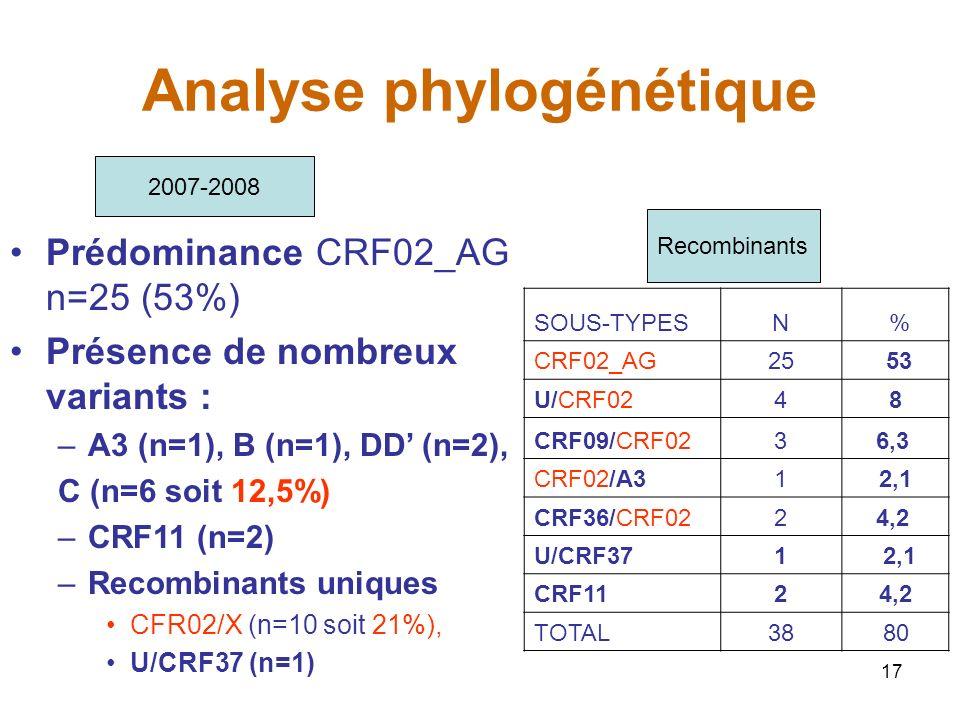 17 Analyse phylogénétique SOUS-TYPESN % CRF02_AG25 53 U/CRF0248 CRF09/CRF0236,3 CRF02/A312,1 CRF36/CRF0224,2 U/CRF371 2,1 CRF1124,2 TOTAL3880 Prédominance CRF02_AG n=25 (53%) Présence de nombreux variants : –A3 (n=1), B (n=1), DD (n=2), C (n=6 soit 12,5%) –CRF11 (n=2) –Recombinants uniques CFR02/X (n=10 soit 21%), U/CRF37 (n=1) 2007-2008 Recombinants