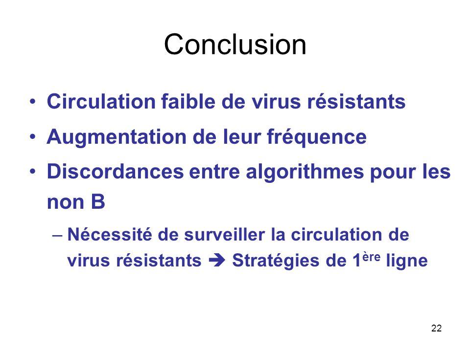 22 Conclusion Circulation faible de virus résistants Augmentation de leur fréquence Discordances entre algorithmes pour les non B –Nécessité de surveiller la circulation de virus résistants Stratégies de 1 ère ligne