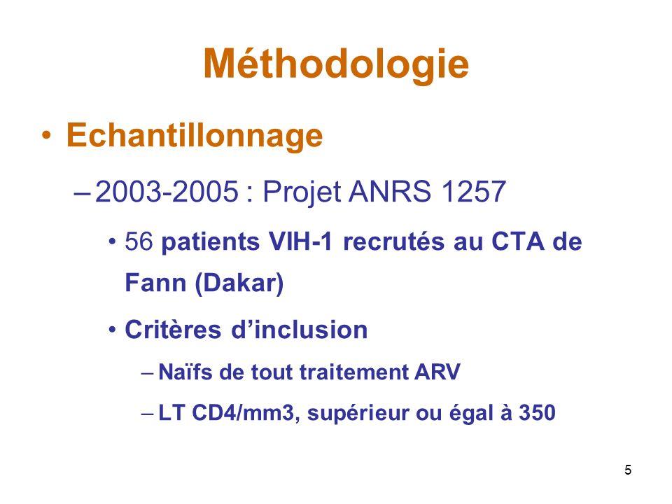 5 Méthodologie Echantillonnage –2003-2005 : Projet ANRS 1257 56 patients VIH-1 recrutés au CTA de Fann (Dakar) Critères dinclusion –Naïfs de tout traitement ARV –LT CD4/mm3, supérieur ou égal à 350