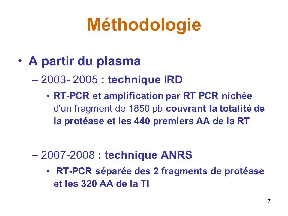 7 Méthodologie A partir du plasma –2003- 2005 : technique IRD RT-PCR et amplification par RT PCR nichée dun fragment de 1850 pb couvrant la totalité de la protéase et les 440 premiers AA de la RT –2007-2008 : technique ANRS RT-PCR séparée des 2 fragments de protéase et les 320 AA de la TI