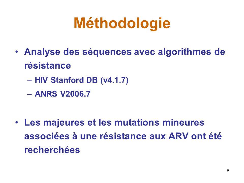 8 Méthodologie Analyse des séquences avec algorithmes de résistance –HIV Stanford DB (v4.1.7) –ANRS V2006.7 Les majeures et les mutations mineures associées à une résistance aux ARV ont été recherchées