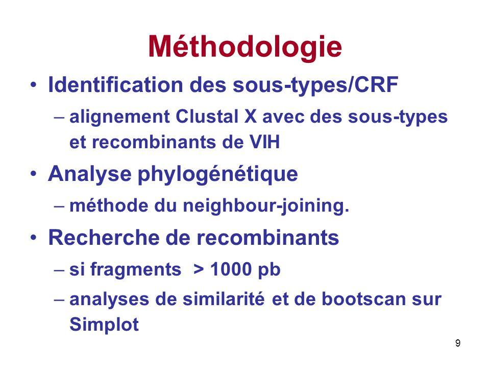 20 Résistance aux ARV Mutations de Résistance Gène RT Class ARV NAlgorithmes dinterprétation HIVDBANRSREGA T215STINTI1I (D4T, AZT)I (D4T, ZDV) S G190EINNTI1R (EFV, NVP) I (DLV, ETR) R (EFV, NVP) R (DLV, EFV, NVP) K103EKINNTI1I (DLV, NVP)SS 2007-2008