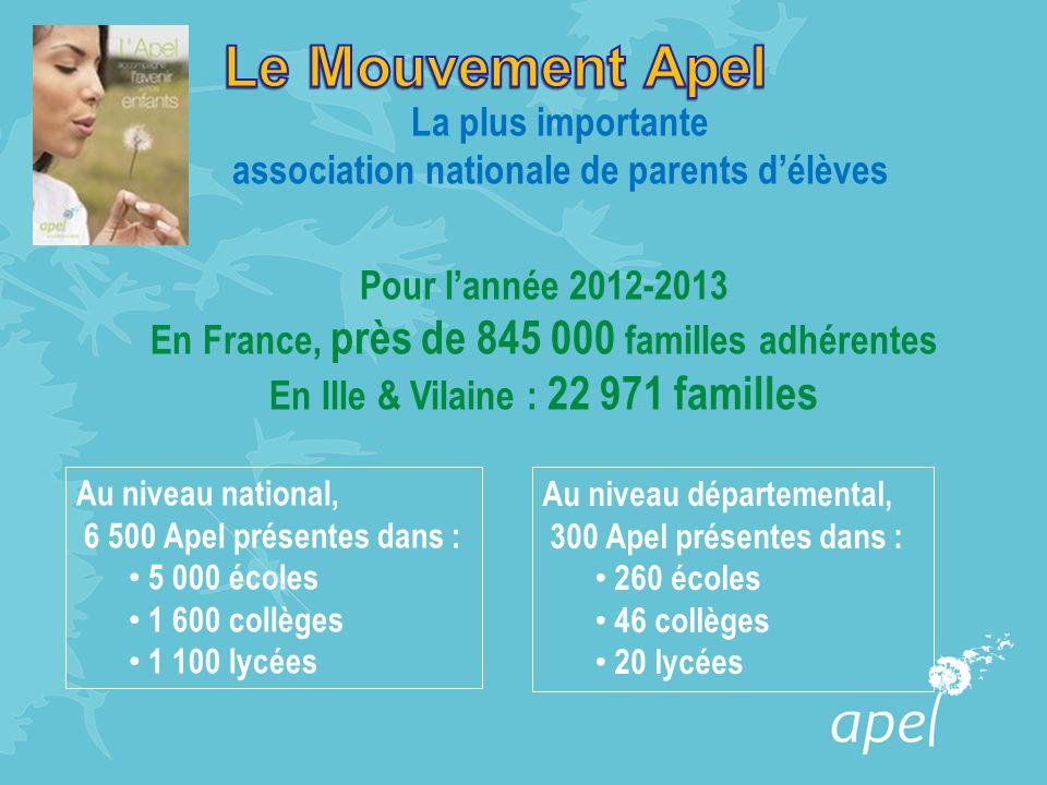 La plus importante association nationale de parents délèves Pour lannée 2012-2013 En France, près de 845 000 familles adhérentes En Ille & Vilaine : 22 971 familles Au niveau national, 6 500 Apel présentes dans : 5 000 écoles 1 600 collèges 1 100 lycées Au niveau départemental, 300 Apel présentes dans : 260 écoles 46 collèges 20 lycées