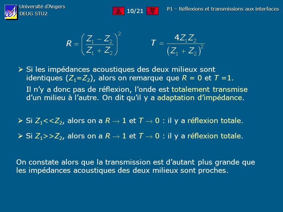 Université dAngers DEUG STU2 P1 – Réflexions et transmissions aux interfaces Si les impédances acoustiques des deux milieux sont identiques (Z 1 =Z 2