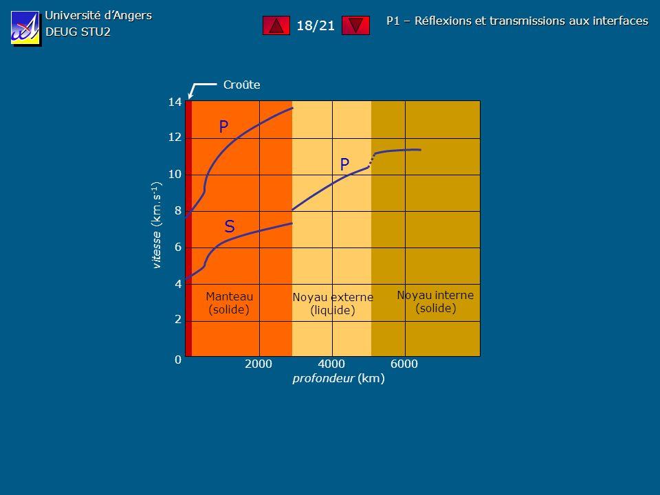 Université dAngers DEUG STU2 P1 – Réflexions et transmissions aux interfaces S P P 0 2 4 6 8 10 12 14 200040006000 profondeur (km) vitesse (km.s -1 )
