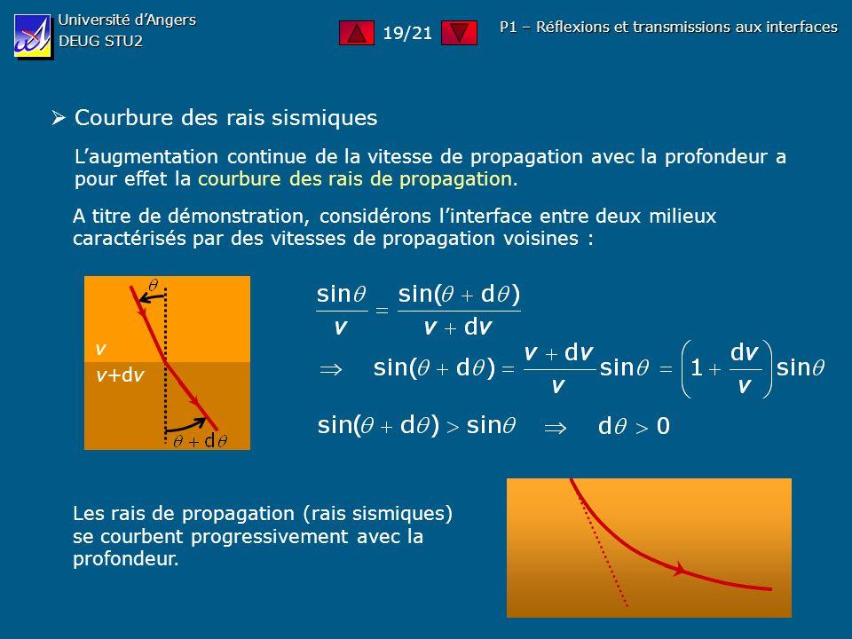 Université dAngers DEUG STU2 P1 – Réflexions et transmissions aux interfaces Courbure des rais sismiques Laugmentation continue de la vitesse de propa
