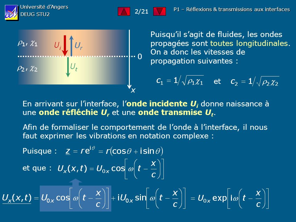 Université dAngers DEUG STU2 P1 – Réflexions et transmissions aux interfaces 0 solide fluide z Loi de Snell-Descartes : Milieu (1) Milieu (2) Or, ici il sagit dun seul et même milieu, mais dans lequel la vitesse de propagation diffère selon la nature de londe.