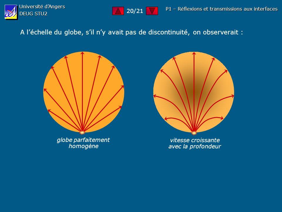 Université dAngers DEUG STU2 P1 – Réflexions et transmissions aux interfaces A léchelle du globe, sil ny avait pas de discontinuité, on observerait :