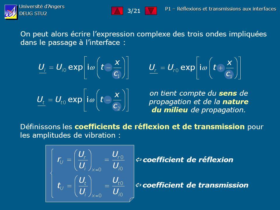 Université dAngers DEUG STU2 P1 – Réflexions et transmissions aux interfaces On peut alors écrire lexpression complexe des trois ondes impliquées dans