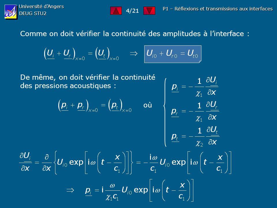 Université dAngers DEUG STU2 P1 – Réflexions et transmissions aux interfaces Comme on doit vérifier la continuité des amplitudes à linterface : De mêm