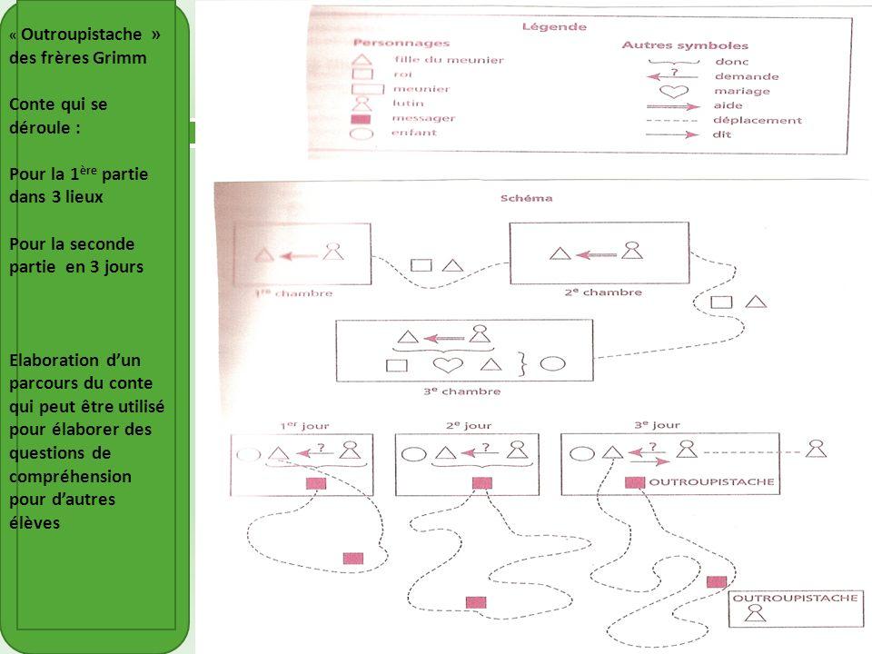 Au cycle 3 o On procède à la mise en schéma du récit en passant par une symbolisation des lieux et des personnages o Cette activité permet aux élèves