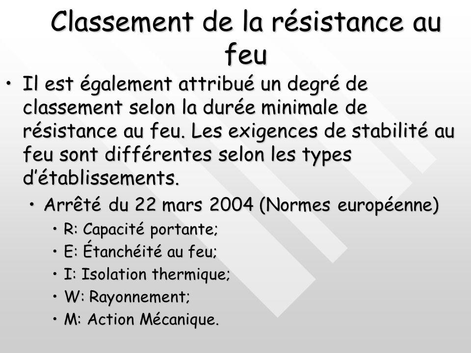 Les critères defficacité Les critères defficacité Résistance mécanique SF+ étanchéité aux flammes et gaz chauds inflammables PF+ isolation thermique