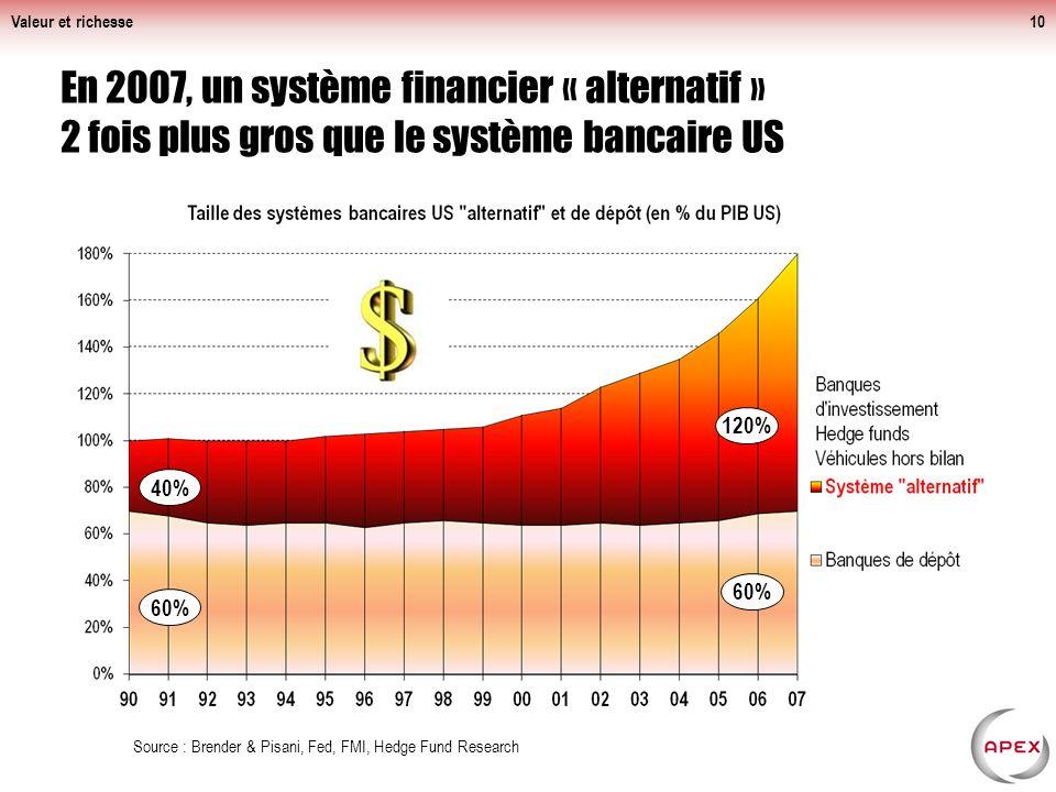 En 2007, un système financier « alternatif » 2 fois plus gros que le système bancaire US Valeur et richesse10 Source : Brender & Pisani, Fed, FMI, Hedge Fund Research 40% 60% 120% 60%