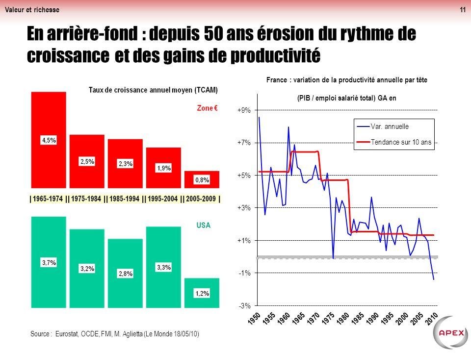 Valeur et richesse11 En arrière-fond : depuis 50 ans érosion du rythme de croissance et des gains de productivité Source : Eurostat, OCDE, FMI, M.
