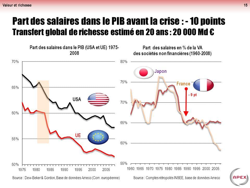 Part des salaires dans le PIB avant la crise : - 10 points Transfert global de richesse estimé en 20 ans : 20 000 Md Valeur et richesse15 Source : Dew-Beker & Gordon, Base de données Ameco (Com.