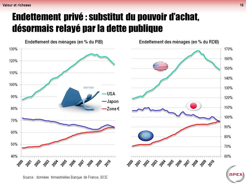 Valeur et richesse16 Endettement privé : substitut du pouvoir dachat, désormais relayé par la dette publique Source : données trimestrielles Banque de France, BCE