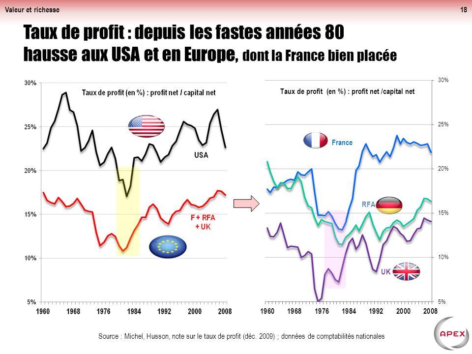 Taux de profit : depuis les fastes années 80 hausse aux USA et en Europe, dont la France bien placée Valeur et richesse18 Source : Michel, Husson, note sur le taux de profit (déc.