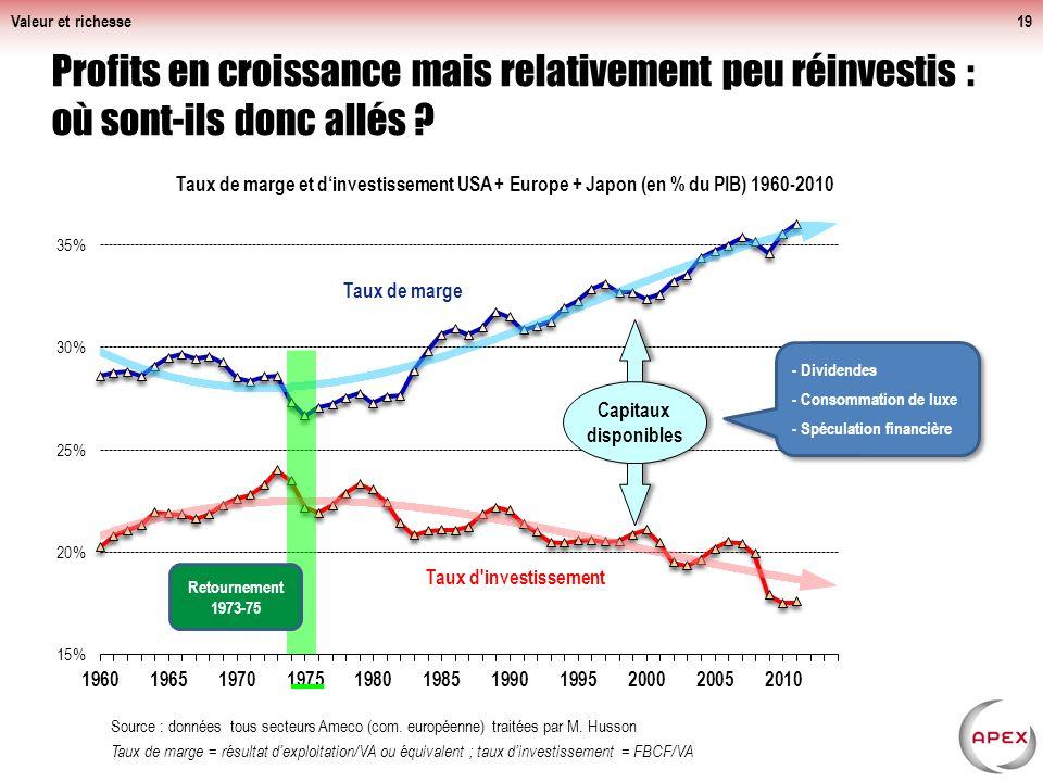 Valeur et richesse19 Profits en croissance mais relativement peu réinvestis : où sont-ils donc allés .