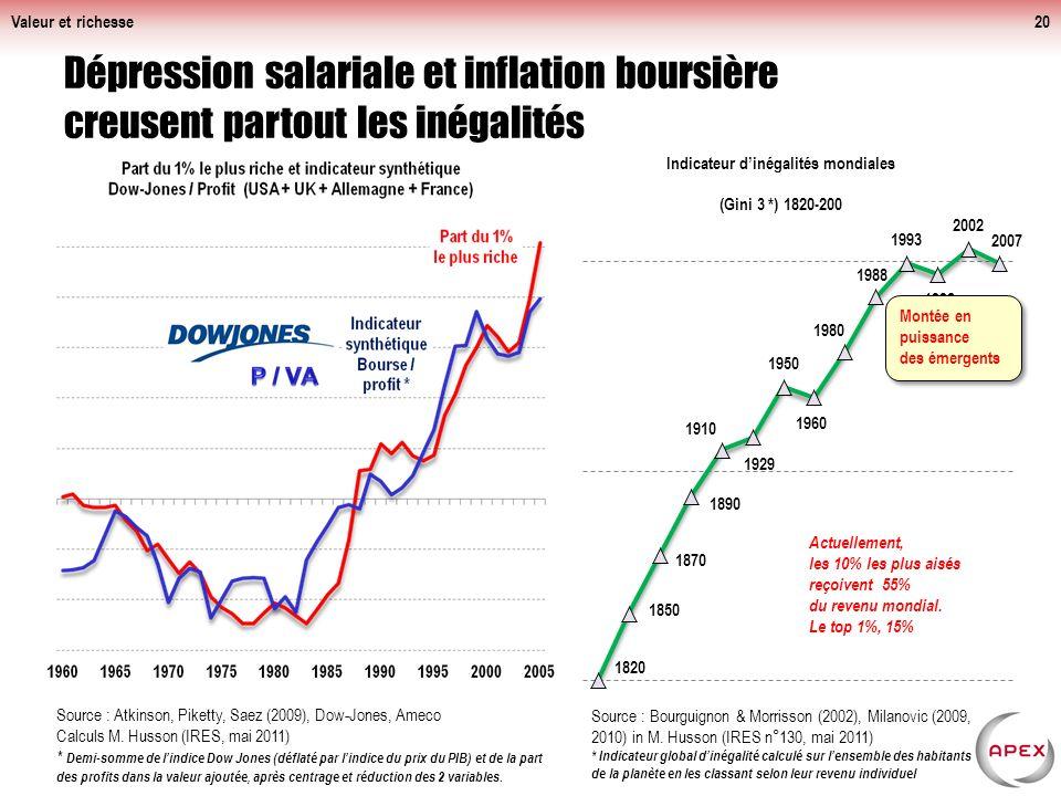 Valeur et richesse20 Dépression salariale et inflation boursière creusent partout les inégalités Source : Atkinson, Piketty, Saez (2009), Dow-Jones, Ameco Calculs M.