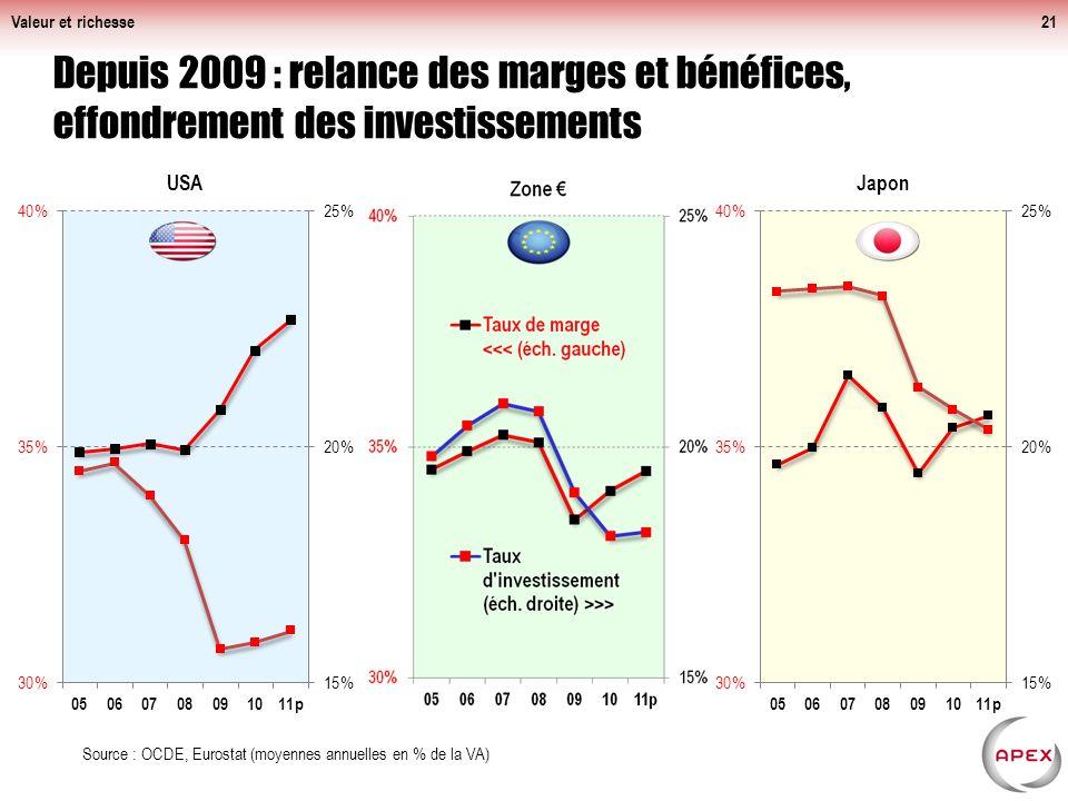 Valeur et richesse21 Depuis 2009 : relance des marges et bénéfices, effondrement des investissements Source : OCDE, Eurostat (moyennes annuelles en % de la VA)