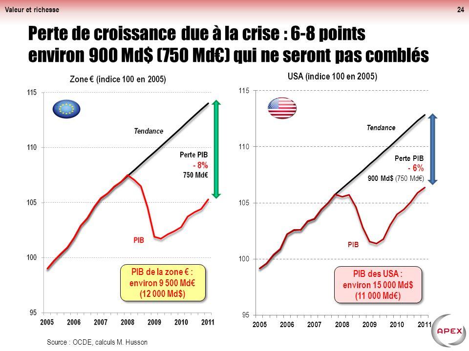 Valeur et richesse24 Perte de croissance due à la crise : 6-8 points environ 900 Md$ (750 Md) qui ne seront pas comblés Source : OCDE, calculs M.