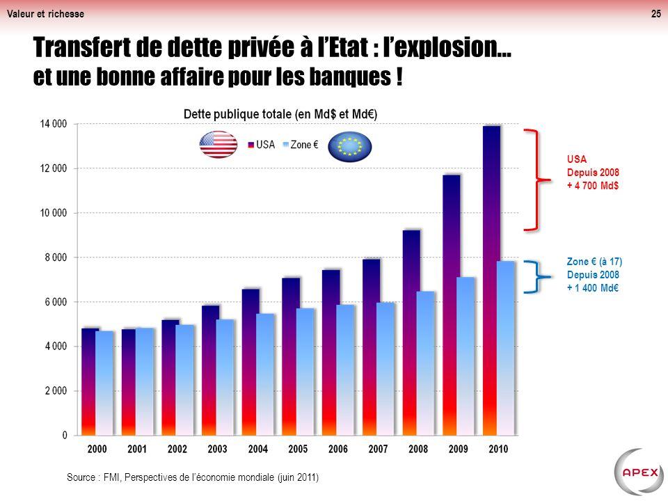 Valeur et richesse25 Transfert de dette privée à lEtat : lexplosion… et une bonne affaire pour les banques .