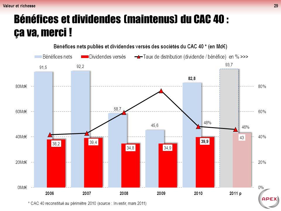Valeur et richesse29 Bénéfices et dividendes (maintenus) du CAC 40 : ça va, merci .